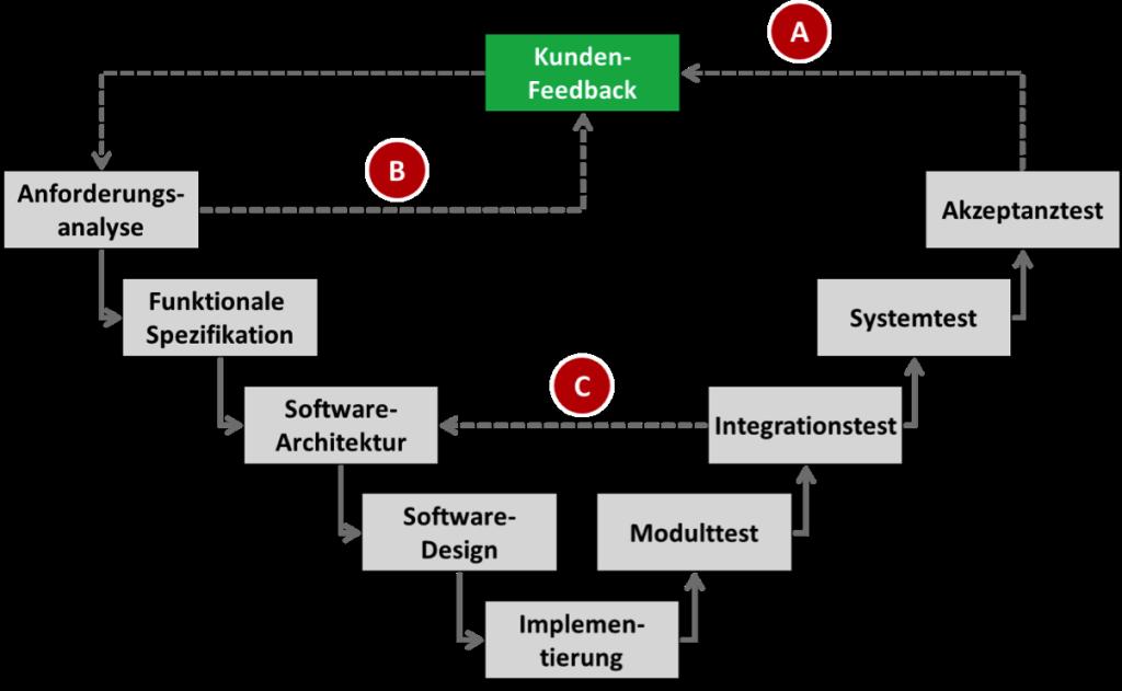 Bei der agilen Softwareentwicklung für Medizinprodukte gibt es mehrere Möglichkeiten zur Iteration