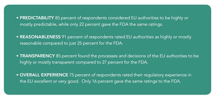 Kritik an der FDA