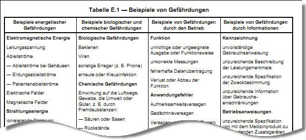 Die ISO 14971, konkret die Tabelle E.1, nennt tw. eigentümliche Beispiele für Gefährdungen.