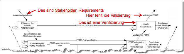 Stakeholder-Anforderungen