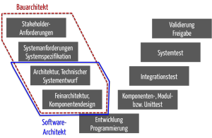 Bauarchitektur versus Software-Architektur