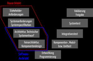Bauarchitektur versus Software-Architektur