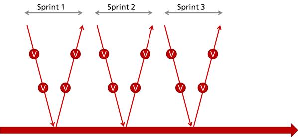 V-Modell und agile Entwicklung
