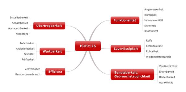 Übersicht über die ISO 9126 (deutsch)