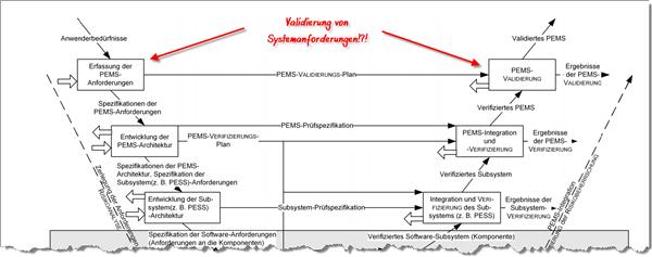 V-Modell der IEC 60601-1