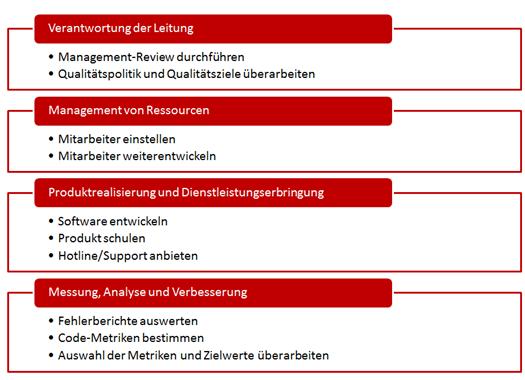 ISO 13485 - Zuordnung