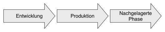 Nachgelagerte Phase: Die Phase nach Entwicklung und Produktion