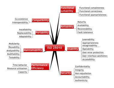 Die ISO 25010 unterscheidet funktionale und nicht funktionale Anforderungen