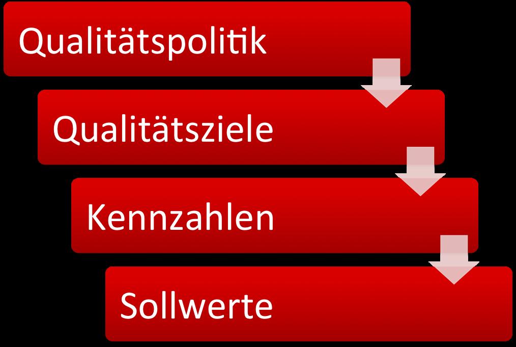 Aus der Qualitätspolitik leiten sich die Qualitätsziele ab, für die Kennzahlen festgelegt werden
