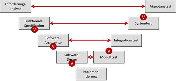 Verifikationsschritte im V-Modell