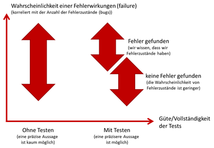 Risikominimierung durch Software-Testing?