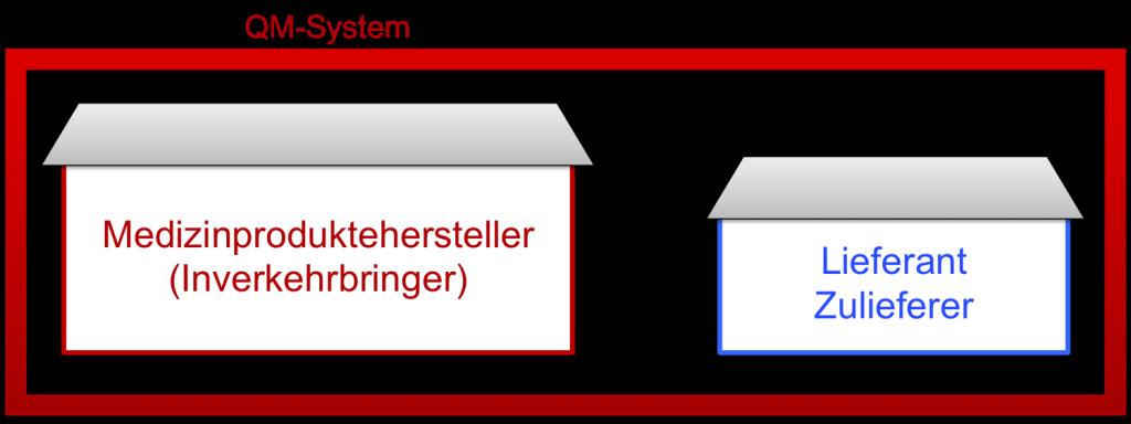 Lieferantenaudit: Lieferant unter dem Dach des Hersteller QM-Systems