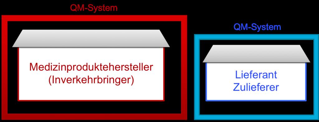 Lieferantenaudit: Lieferant hat eigenes QM-System