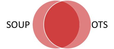 Off-the-shelf Software versus OTS: Vergleichbar aber nicht deckungsgleich