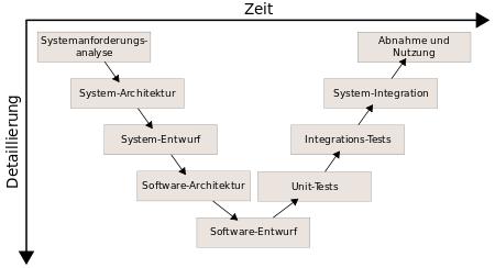 V Modell nach Wikipedia