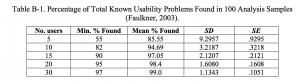 Anzahl bei der Usability Validierung
