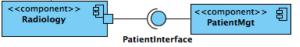 UML-Diagramme zur Beschreibung von Software-Architekturen