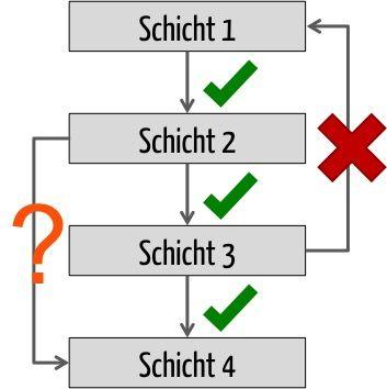 Schichtenarchitektur: Wie die Schichten voneinander abhängen dürfen