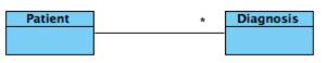 """UML Klassendiagramm zur Modellierung der """"Wirklichkeit"""""""