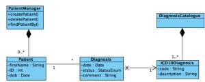 UML Klassendiagramm zur Modellierung der Software