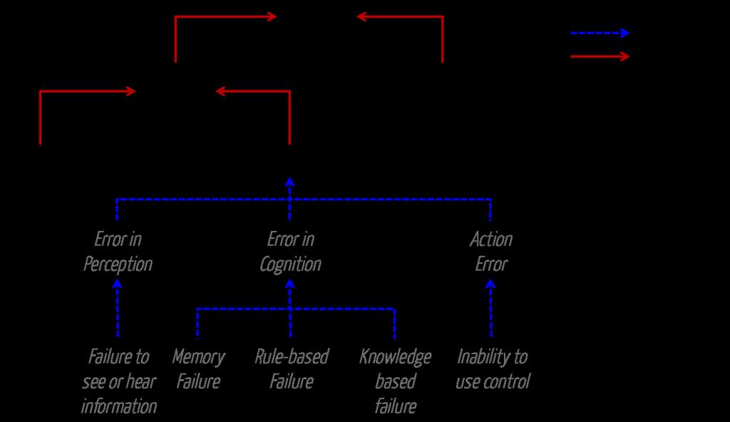 Gründe für Use Errors laut IEC 62366