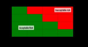 Schweregrad von Schäden zu quantifizieren ist eine Voraussetzung für die Risikobewertungsmatrix nach ISO 14971