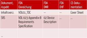 Dokumentenstruktur-technische-Dokumentation-FDA-CE