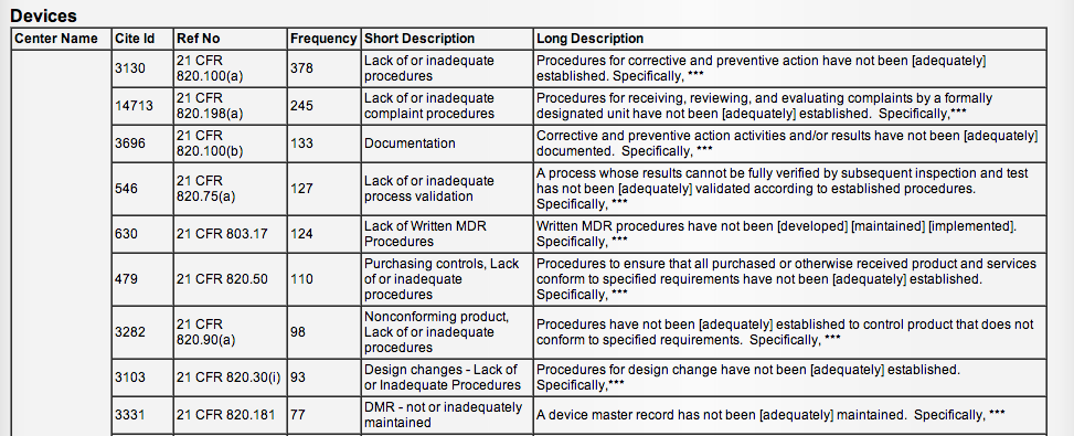 FDA-Warning-Letters-Medical-Devices