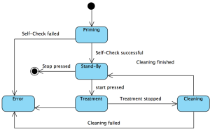 Zustandsautomat mit UML-Zustandsdiagramm modelliert