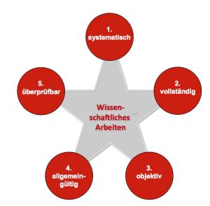 Bild mit den fünf Elementen, die die Voraussetzungen für Wissenschaftliches Arbeiten sind