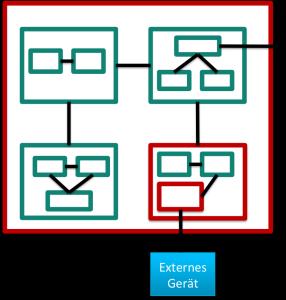 Testen von embedded Software gelingt auch bei Regressionstests