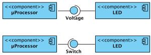 UML-Komponentendiagramm-Lollipop