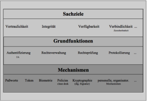 IT-Sicherheit-Semantisches-Modell