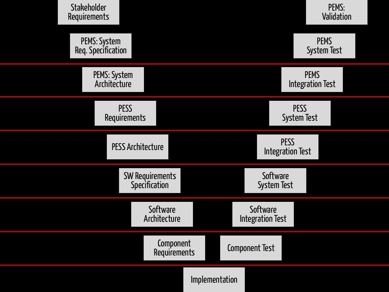 Engineering Dienstleister im V-Modell