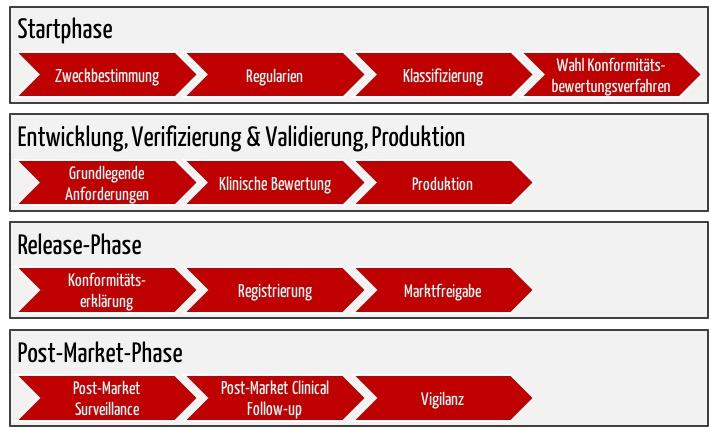 Weg zum CE-Zeichen für Medizinprodukte