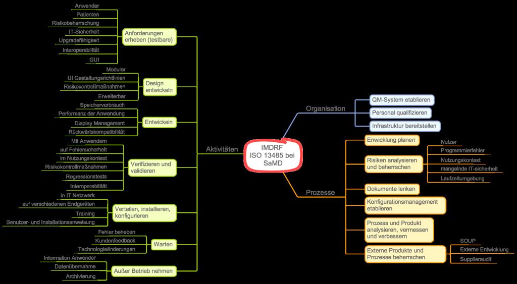 IMDRF zur Anwendung der ISO 13485 bei standalone Software