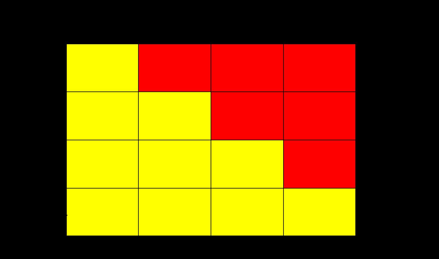 Risikobewertungsmatrix - Risikoakzeptanz - Risikopolitik ~ Besipiel
