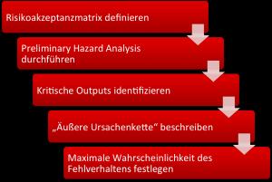 Die Risikoanalyse sollte nicht (nur) auf Basis einer Systemarchitektur erfolgen, sondern die Anforderungen in Form eines Design Inputs bestimmen.
