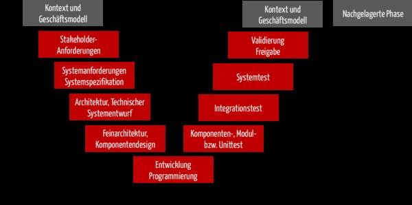 Zusammenspiel von Entwicklungsprozess und Risikomanagementprozess