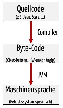 Die JVM (Java Virtual Machine) abstrahiert die Hardware und das Betriebssystem