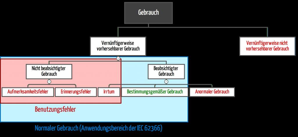 anormaler Gebrauch (IEC 62366:2007)