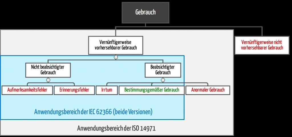 anormaler Gebrauch und ISO 14971