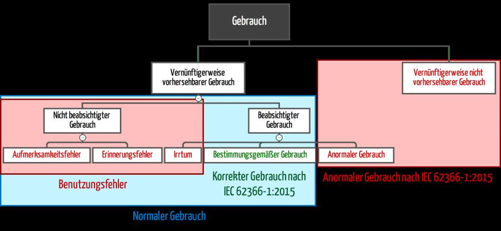 anormaler Gebrauch (IEC 62366-1:2015 versus IEC 62366:2007)