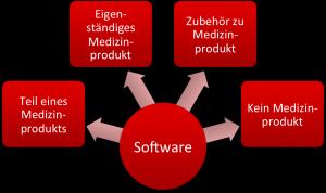 Klassifzierung von Software als Medizinprodukt