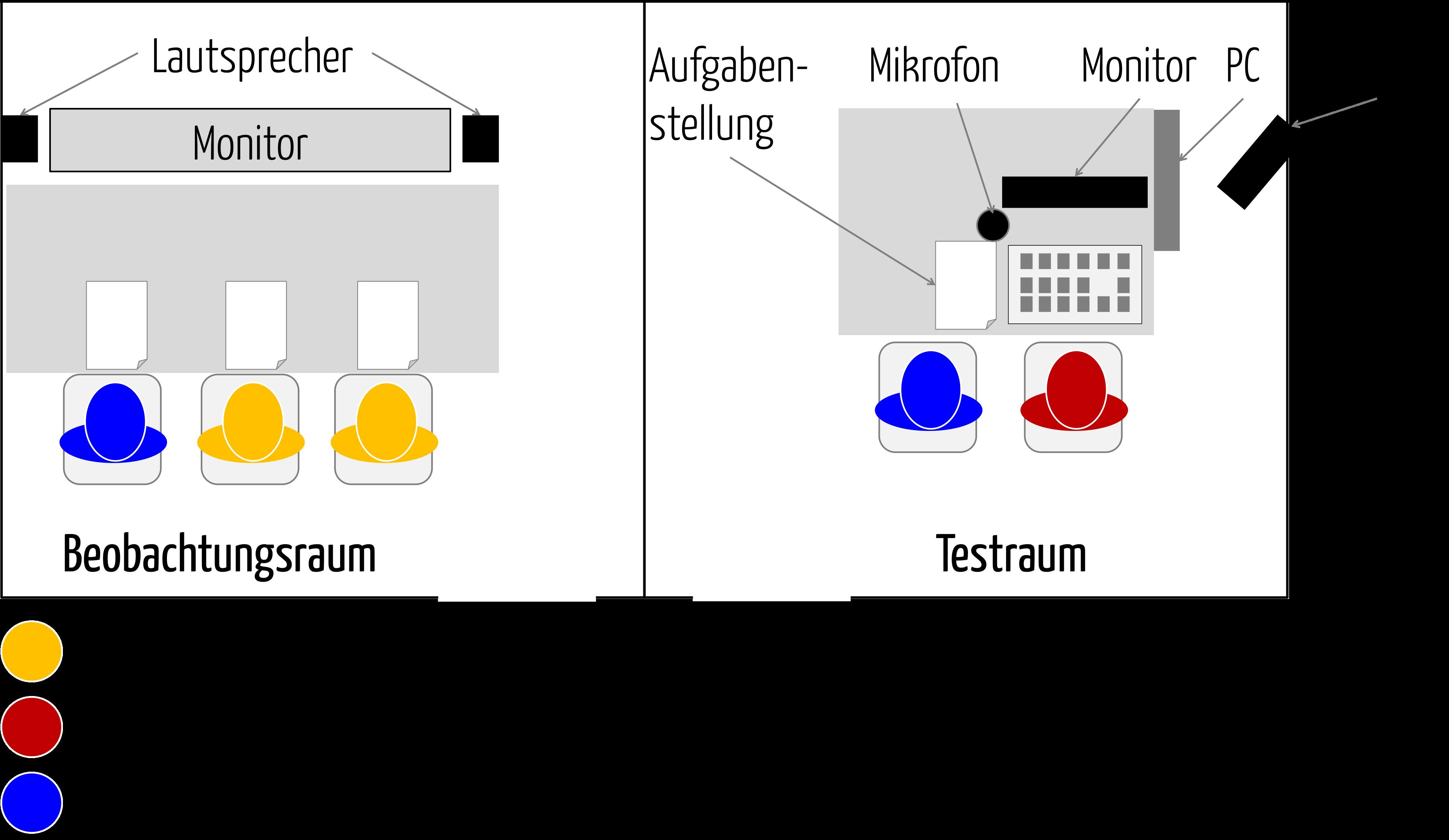 Das Usability Labor dient meist der Usability Validierung