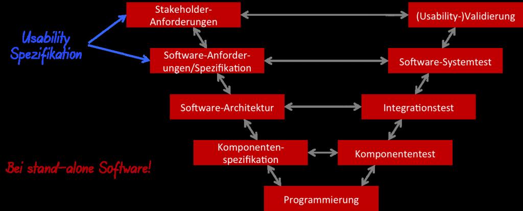 Die Usability Spezifikation kann aber muss nicht der GUI-Spezifikation entsprechen