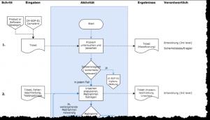 Ablaufdiagramm in einer Verfahrensanweisung