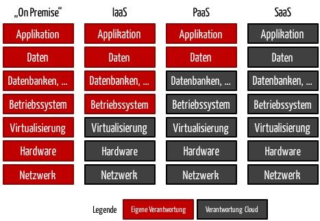 Cloud-Computing: IaaS, PaaS, SaaS