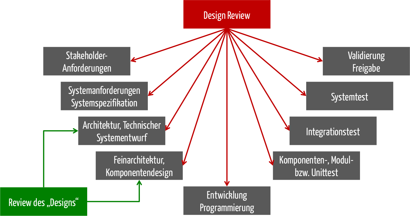 Design review ungleich review des designs Create a blueprint