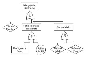 Fault-Tree-Analysis für ein Beatmungsgerät